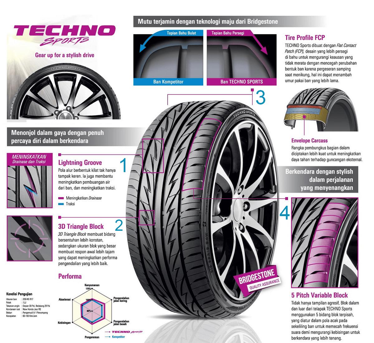 Review Ban Mobil Bridgestone Techno Sport