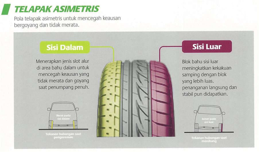 Pola Telapak Ban Mobil Asimetris Bridgestone MPV 1
