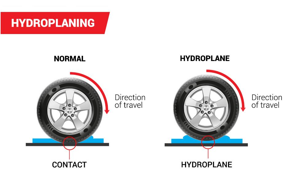 Hydroplaning atau Aquaplaning Adalah