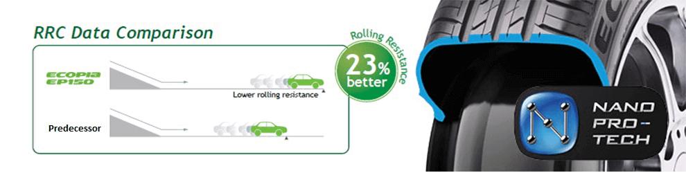 Ban Mobil Daihatsu Ayla Yang Ramah Lingkungan
